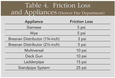 Fire Pumping Calculations: Table 4. Friction Loss and Appliances (Denver Fire Department)